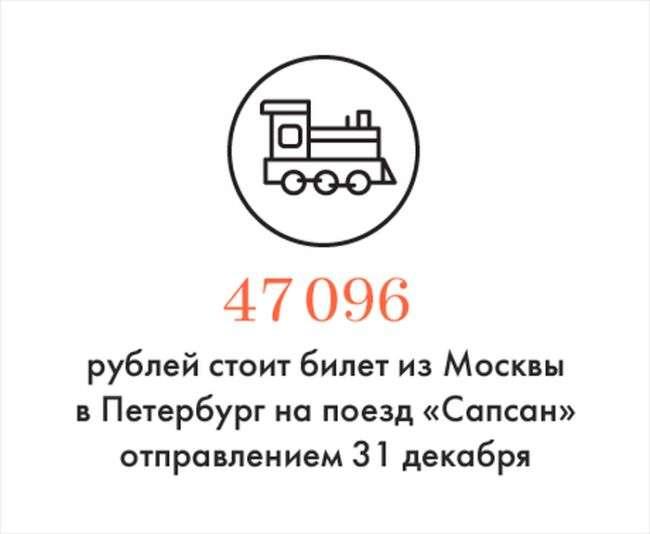 Скільки коштує квиток Москва - Пітер на 31 грудня (3 фото)