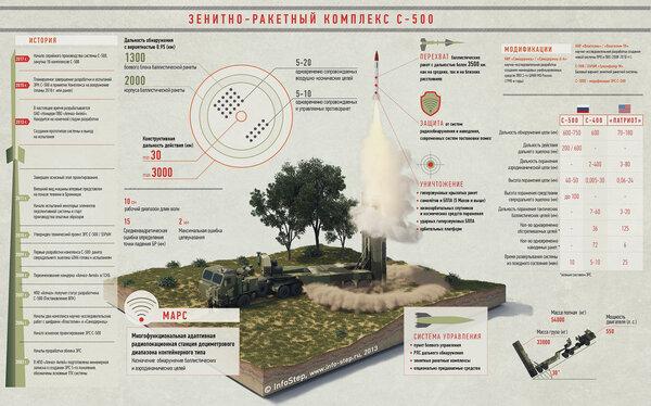 Ракетный комплекс С-700: мнение эксперта вооружение