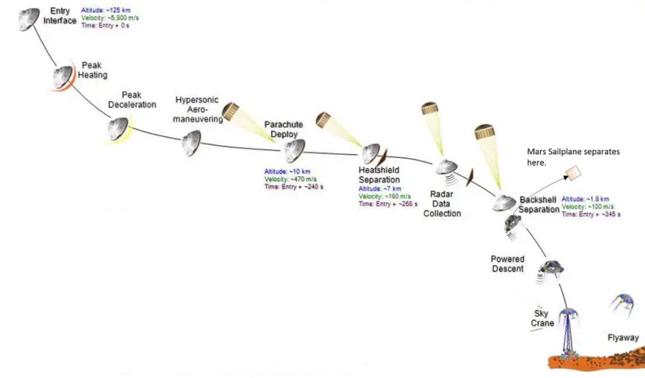 Крылатый планер будет парить над поверхностью Марса дальние дали